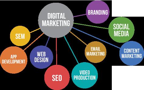 مبانی استراتژی دیجیتال مارکتینگ در آنلاین شدن کسب و کارها